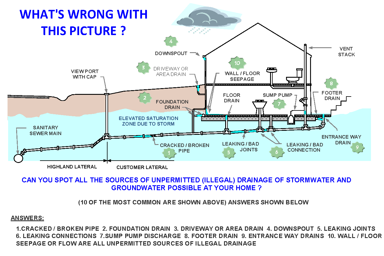 I&I (Infiltration & Inflow) | Highland Sewer and Water Authority